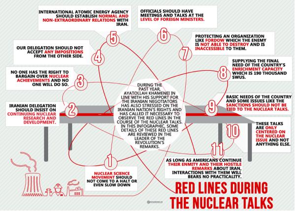 KHAMENEI RED LINES NUCLEAR TALKS