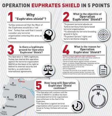 EUPRHATES SHIELD