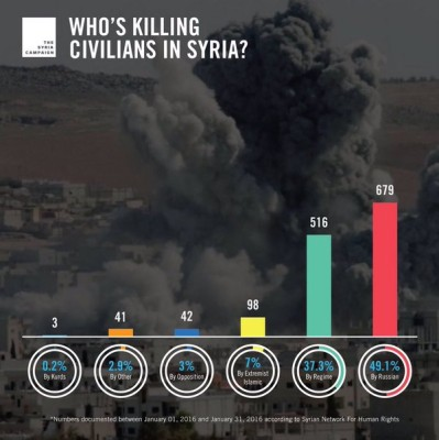 Who%27s killing civilians in Syria graphic