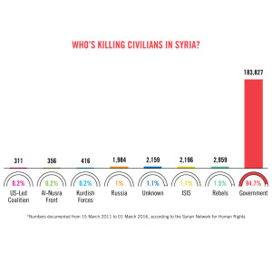 SYRIA CASUALTIES