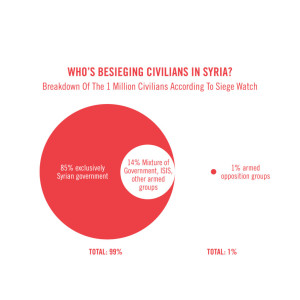 SYRIA SIEGES