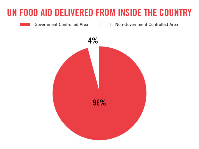 UN FOOD AID SYRIA